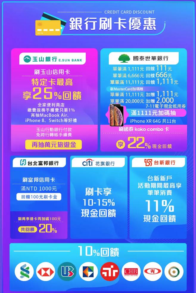 2018 天貓雙十一信用卡優惠