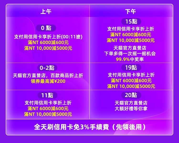 雙11 台灣刷卡優惠 2019