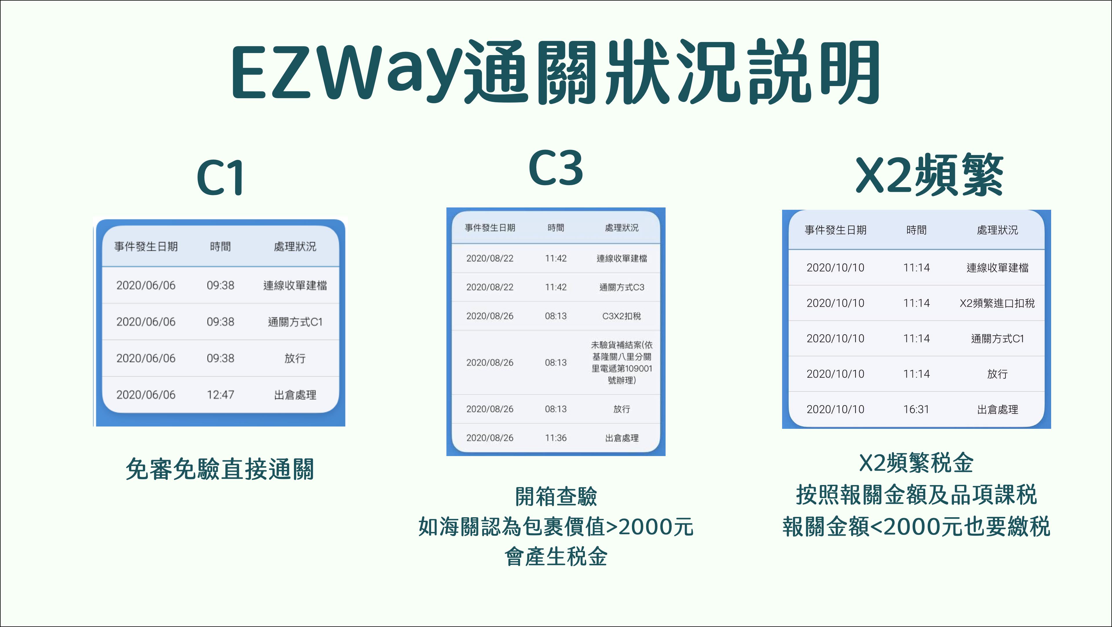 Ezway稅金 C1 C3 頻繁