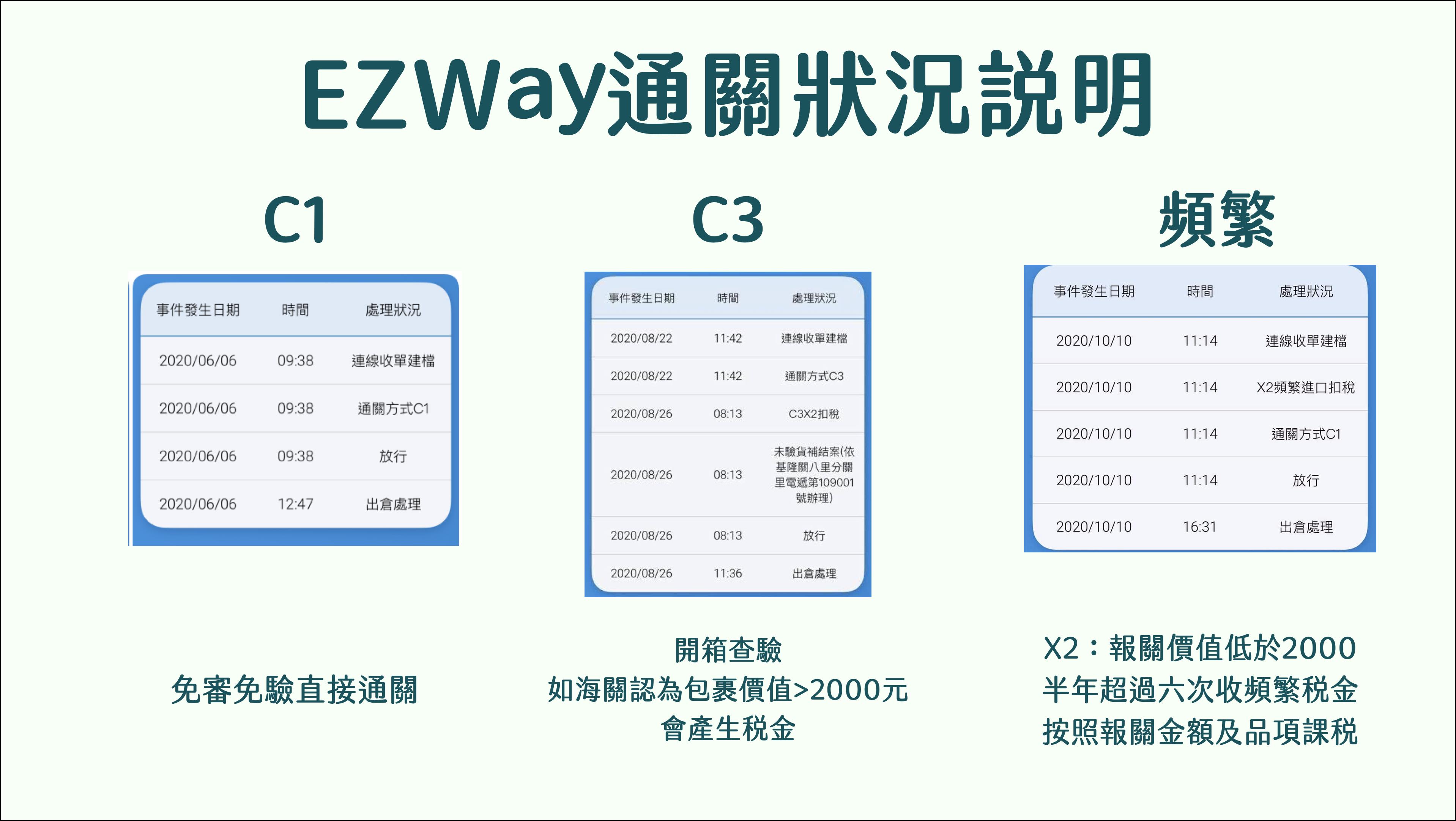 ezway c1x2 c3x2 c1x3 c3x3